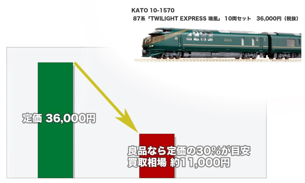 鉄道模型の買取相場