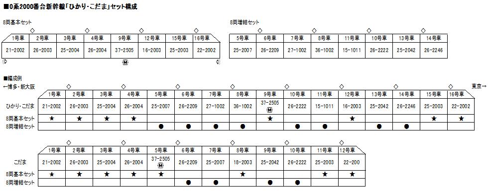 KATO カトー 10-1700 10-1701 0系2000番台新幹線「ひかり・こだま」