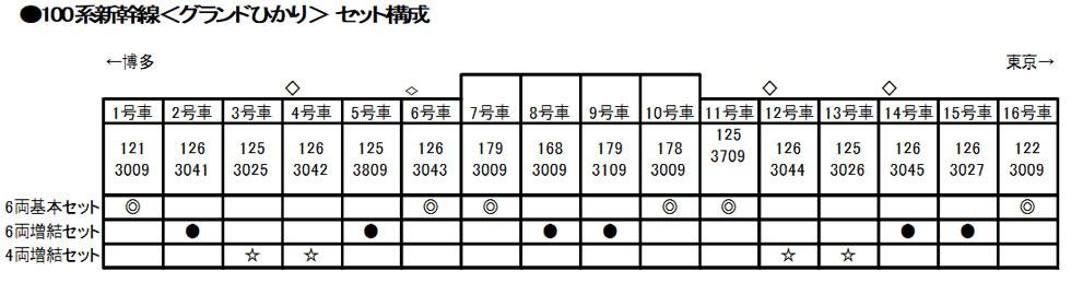 KATO[10-354,10-355,10-1213]100系新幹線