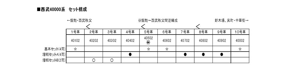 KATO[10-1400,10-1401,10-1402]西武40000系