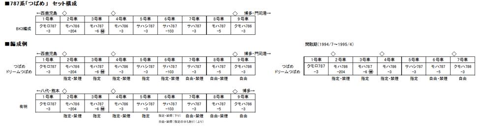 KATO カトー 10-1615 787系「つばめ」 9両セット